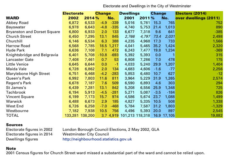 Dwellings and electorate statistics.