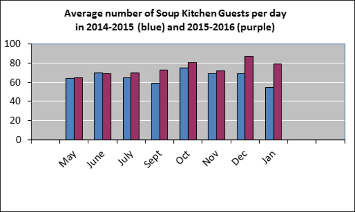 Soup Kitchen Hours Montclair Seventh Day Adventist